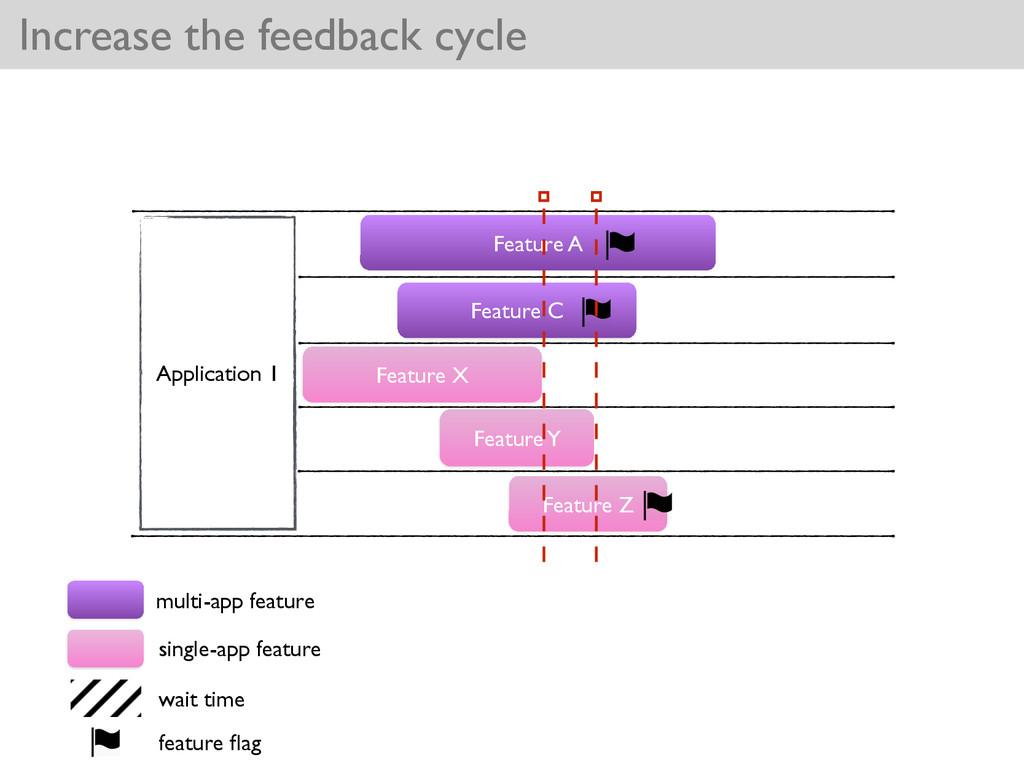 Feature C Increase the feedback cycle Applicati...