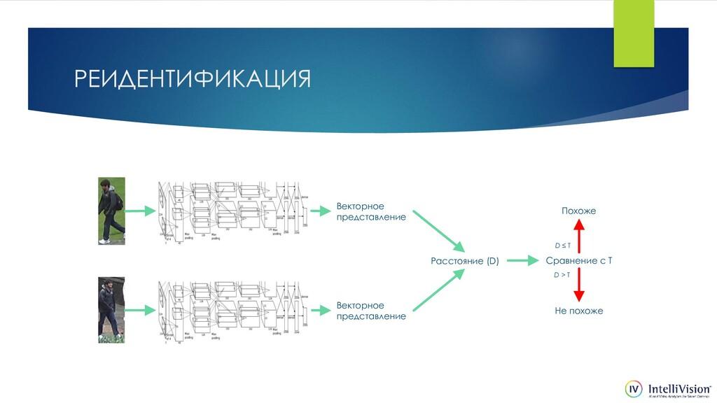 РЕИДЕНТИФИКАЦИЯ Векторное представление Расстоя...