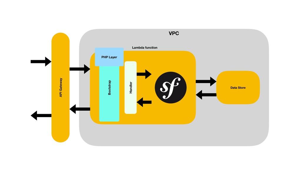 API Gateway VPC Lambda function Handler PHP Lay...