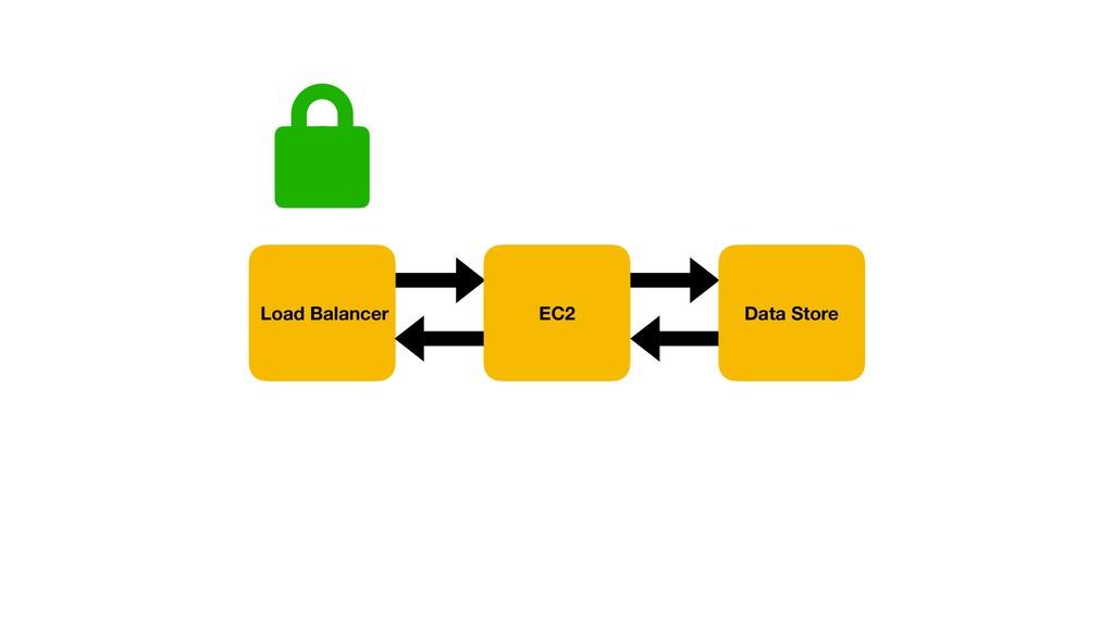 EC2 Data Store Load Balancer