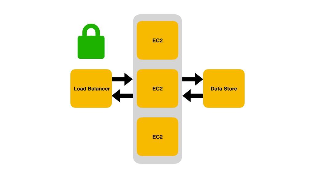EC2 Data Store Load Balancer EC2 EC2