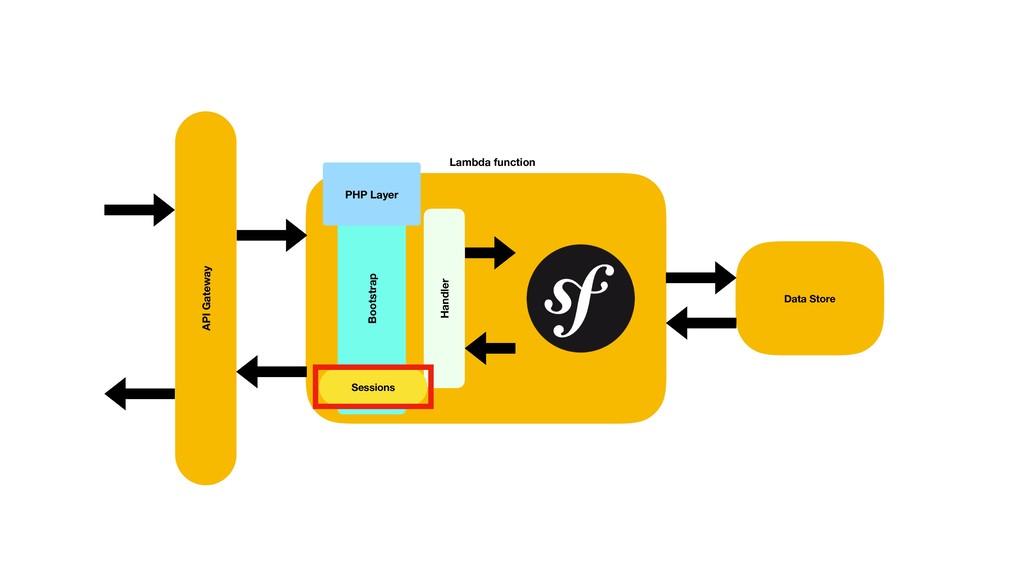Lambda function Handler PHP Layer Bootstrap API...