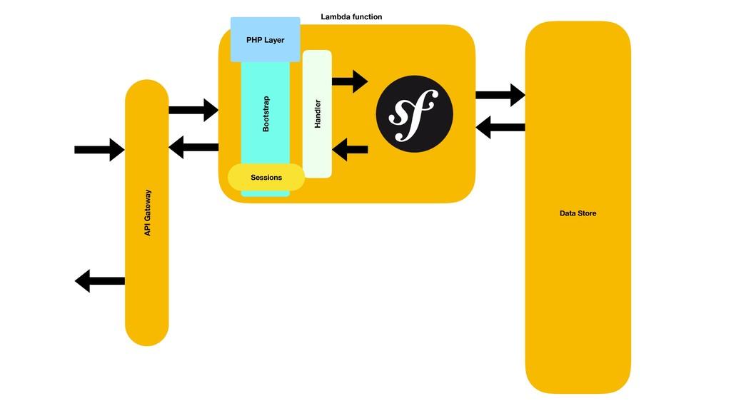 API Gateway Data Store Lambda function Handler ...