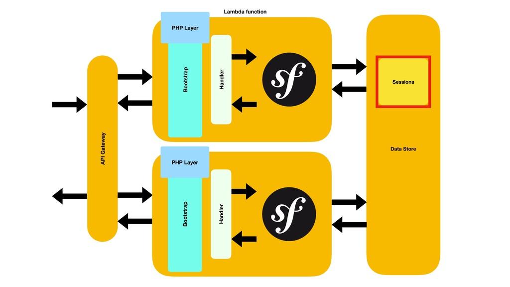 API Gateway Data Store Sessions Sessions Lambda...