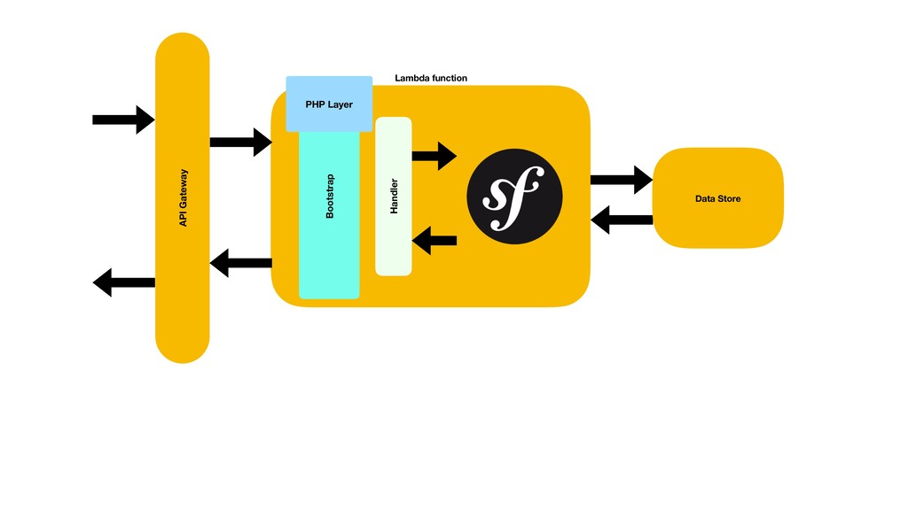 Handler PHP Layer Bootstrap Lambda function API...