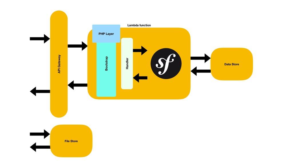 API Gateway Data Store File Store Handler PHP L...