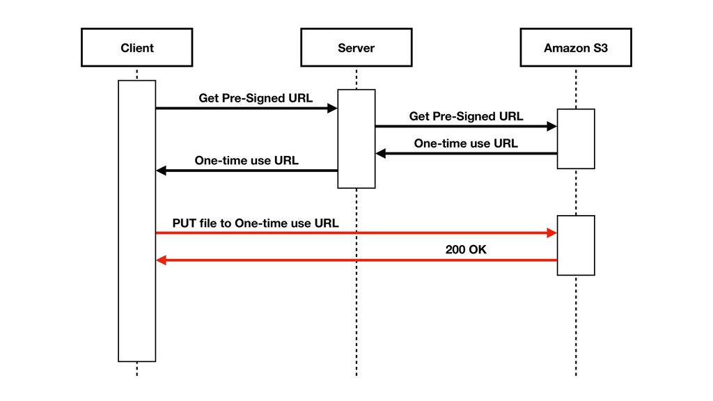 Client Server Amazon S3 Get Pre-Signed URL Get ...