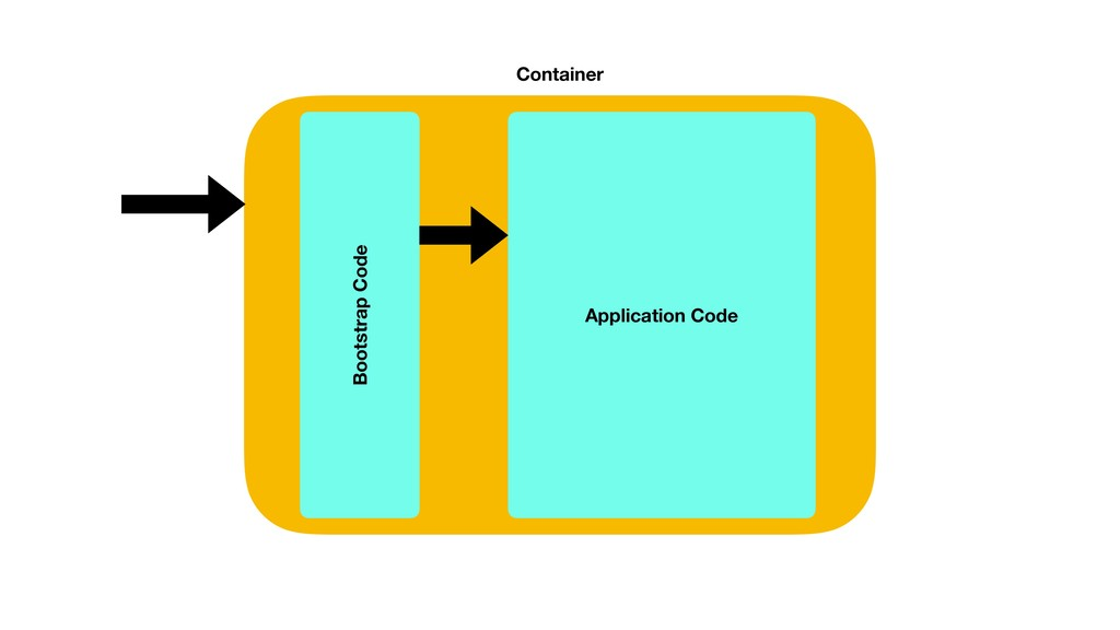 Container Bootstrap Code Application Code