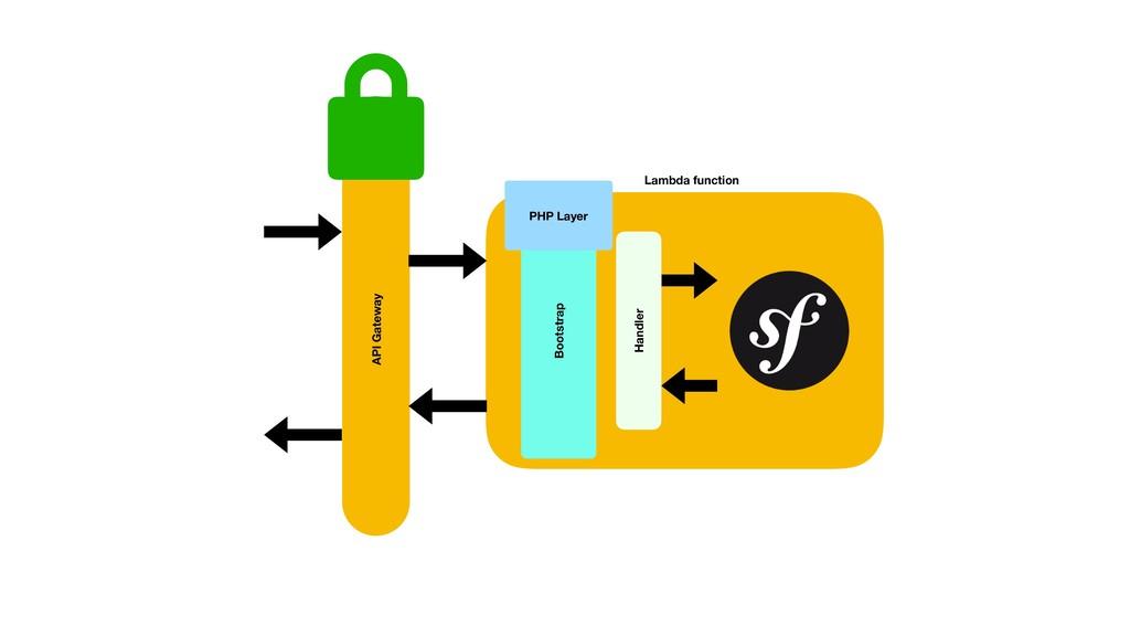 API Gateway Lambda function Handler PHP Layer B...