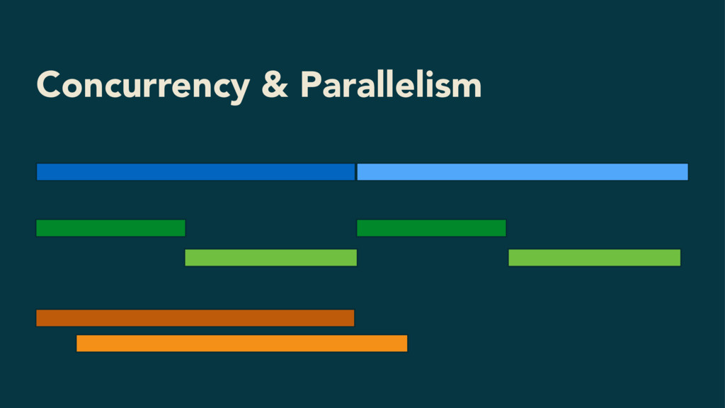 Concurrency & Parallelism