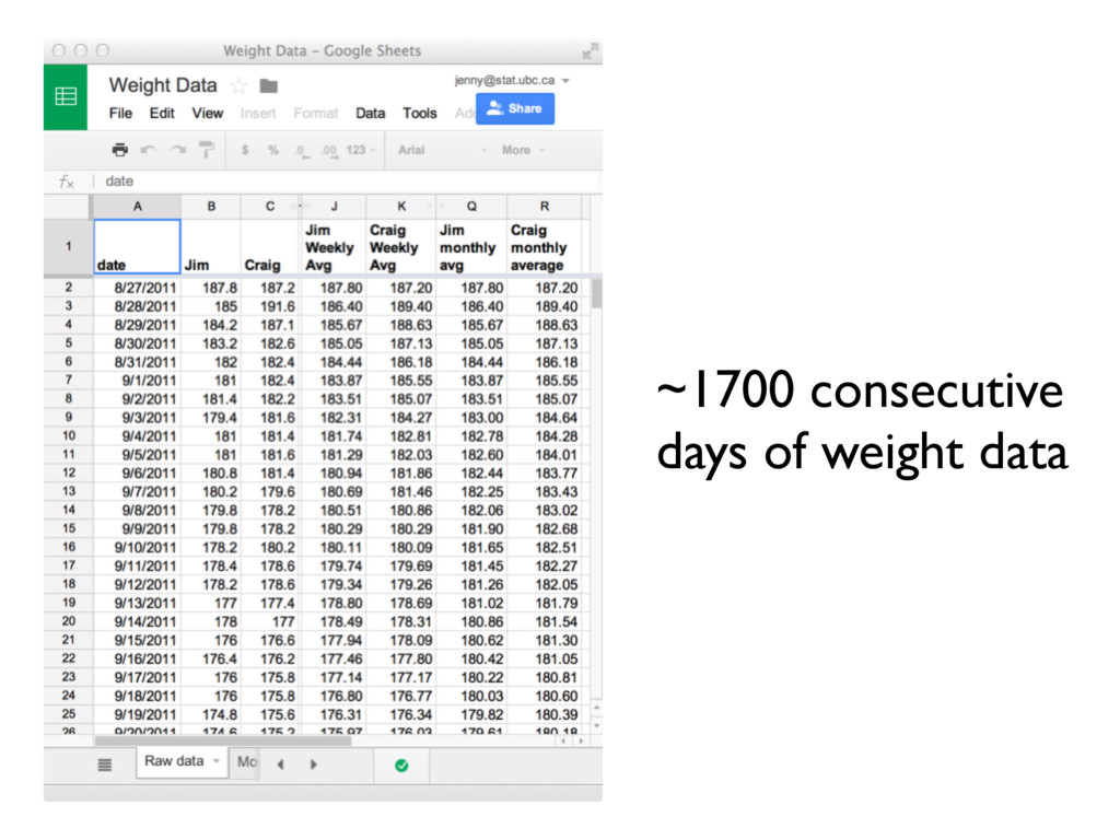 ~1700 consecutive days of weight data