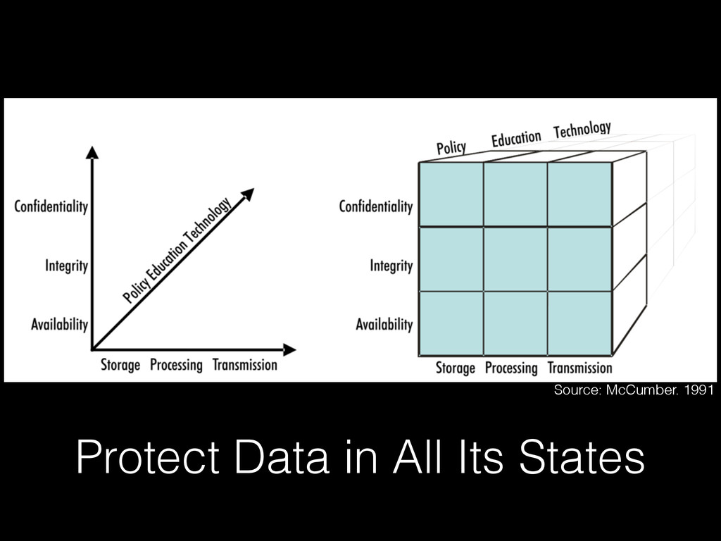 Protect Data in All Its States Source: McCumber...