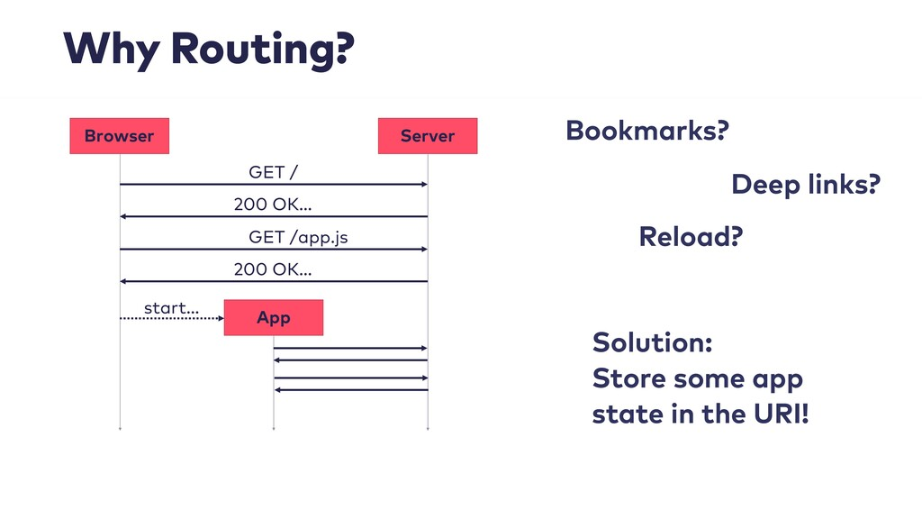 Why Routing? Solution: Store some app state in ...