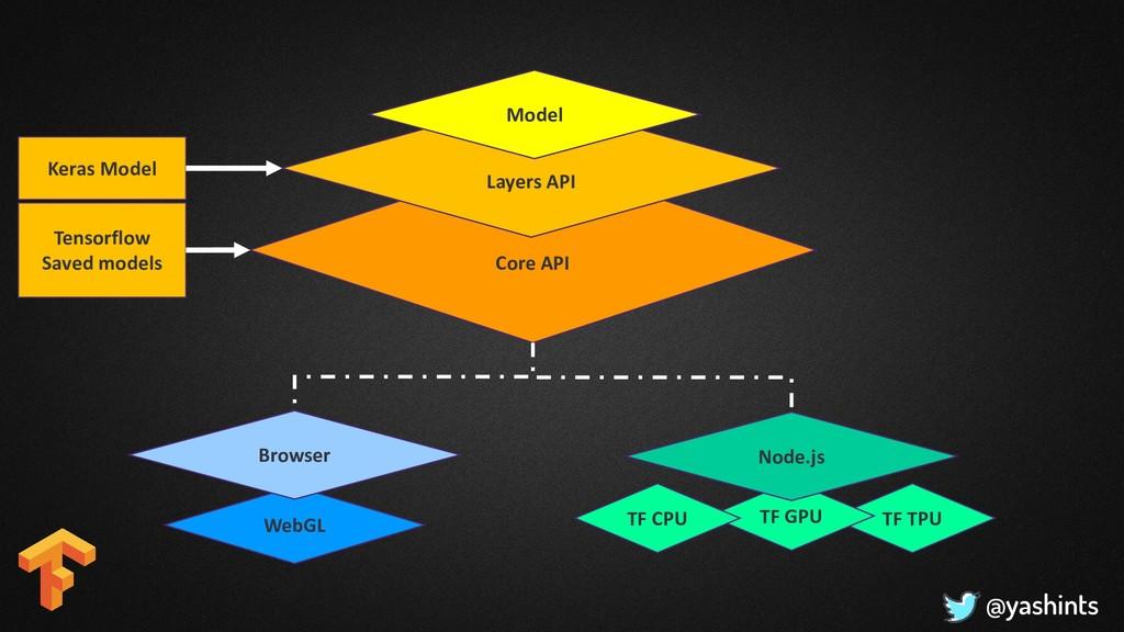 @yashints TF TPU TF GPU Core API WebGL Layers A...