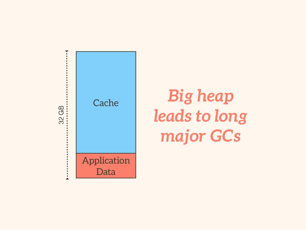 Big heap leads to long major GCs Application Da...