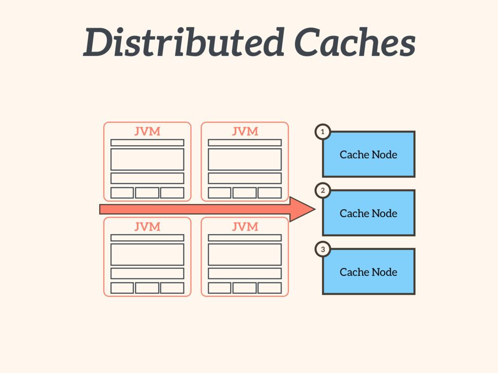 Distributed Caches JVM JVM JVM JVM Cache Node 1...