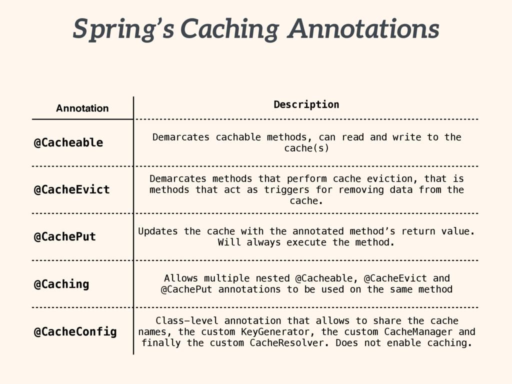 Spring's Caching Annotations Annotation Descrip...