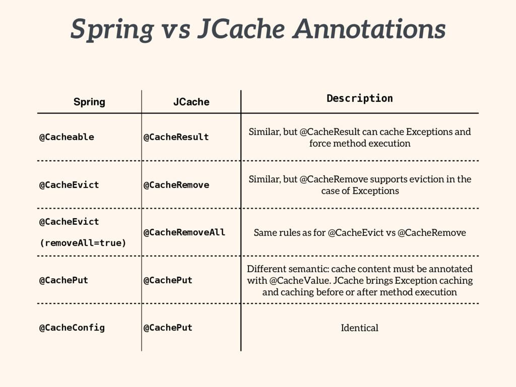 Spring vs JCache Annotations Spring JCache Desc...