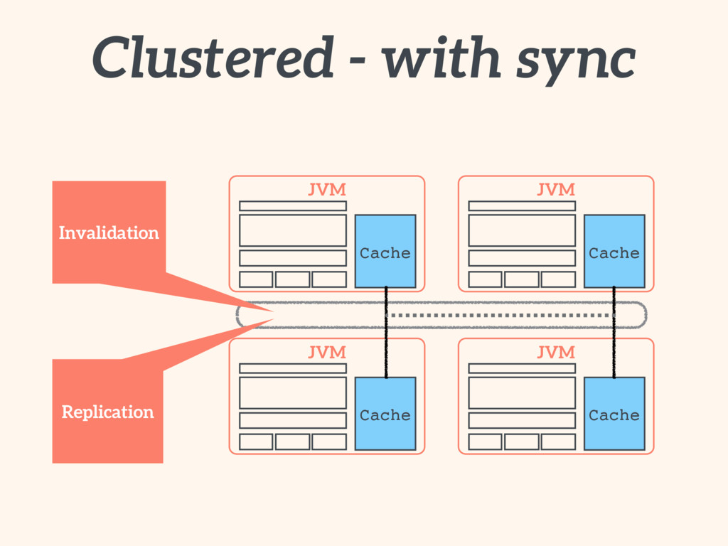 JVM JVM JVM JVM Clustered - with sync Cache Cac...