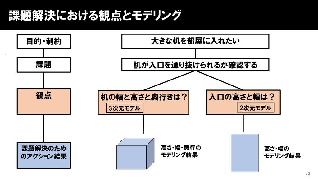 課題解決における観点とモデリング 23 課題 課題解決のため のアクション結果 観点 机が入口...