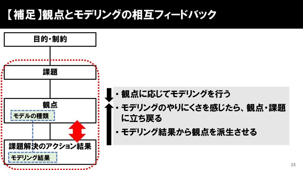 【補足】観点とモデリングの相互フィードバック 25 課題 課題解決のアクション結果 観点 モデ...