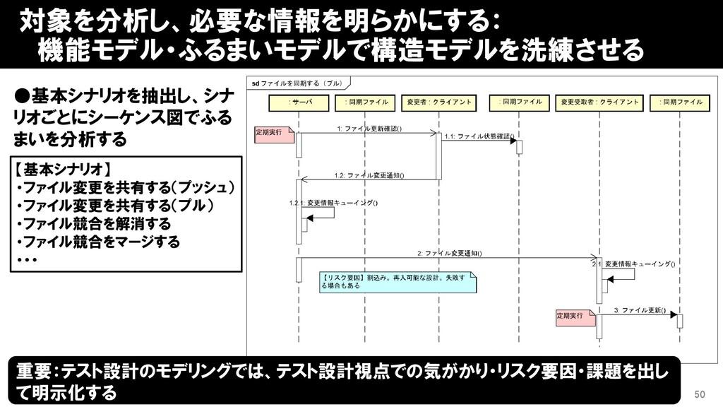 対象を分析し、必要な情報を明らかにする: 機能モデル・ふるまいモデルで構造モデルを洗練させる ...