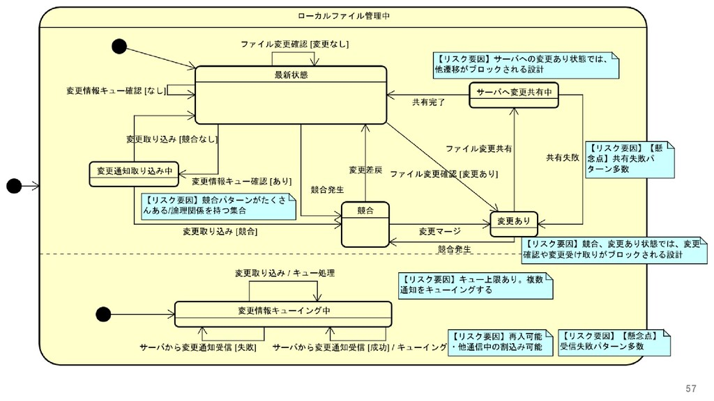 対象を分析し、必要な情報を明らかにする: ステートマシン図で状態遷移を分析する 57