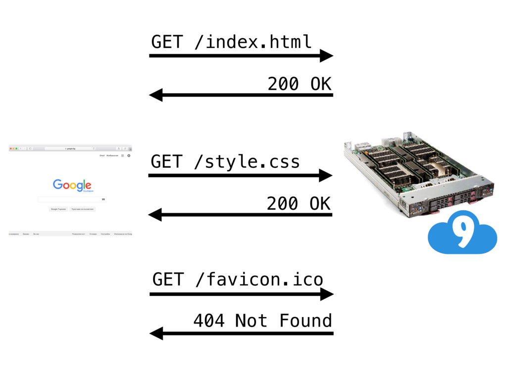 GET /index.html 200 OK GET /favicon.ico 404 Not...