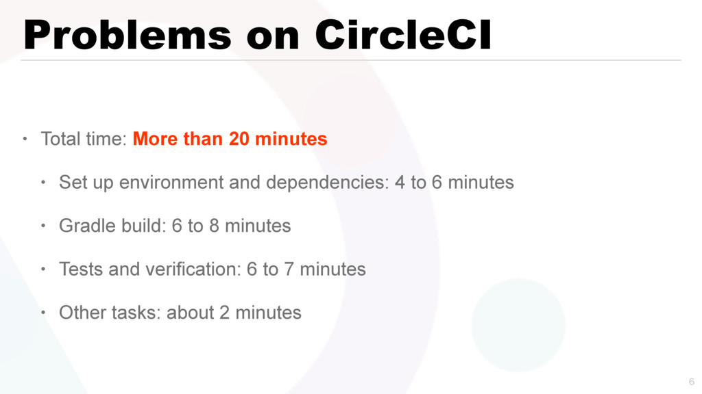 Problems on CircleCI • Total time: More than 20...