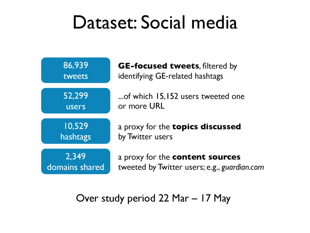 Dataset: Social media Over study period 22 Mar ...