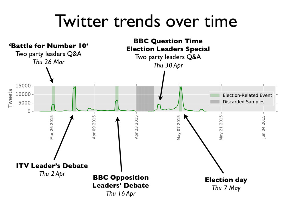 Twitter trends over time Election day Thu 7 May...