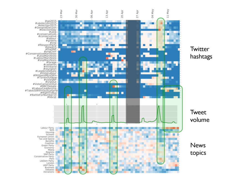 Twitter hashtags Tweet volume News topics