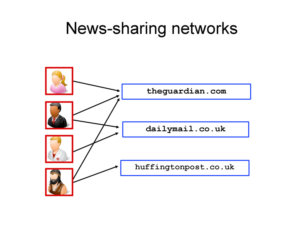 News-sharing networks theguardian.com dailymail...