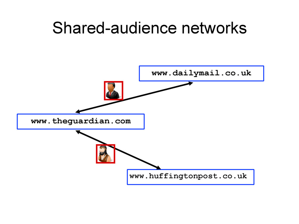 Shared-audience networks www.theguardian.com ww...