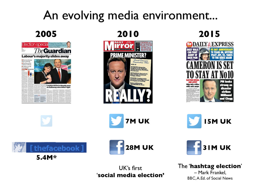 2005 An evolving media environment... 2010 2015...