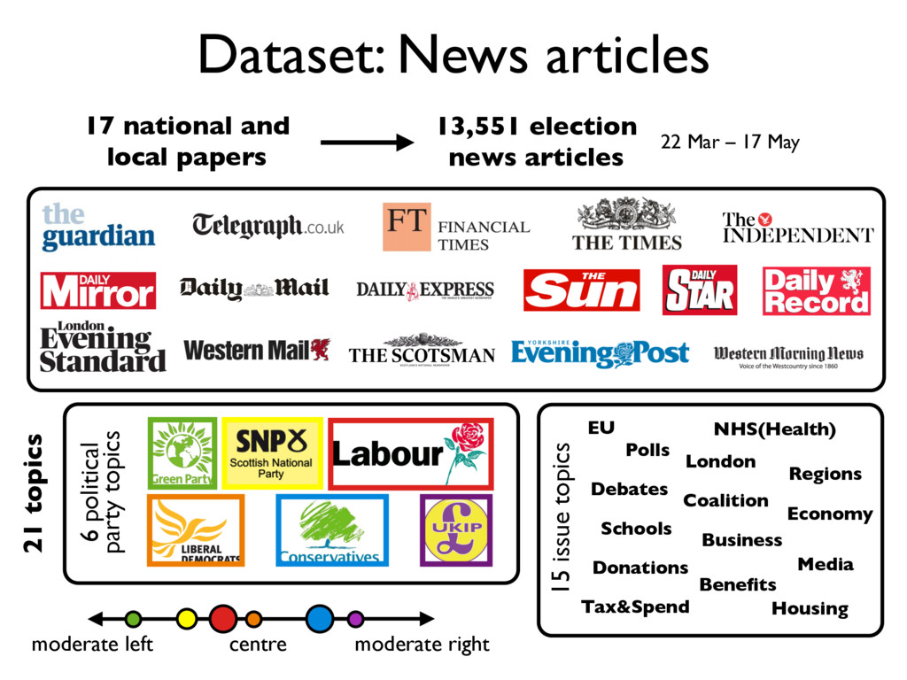 Dataset: News articles 21 topics moderate right...