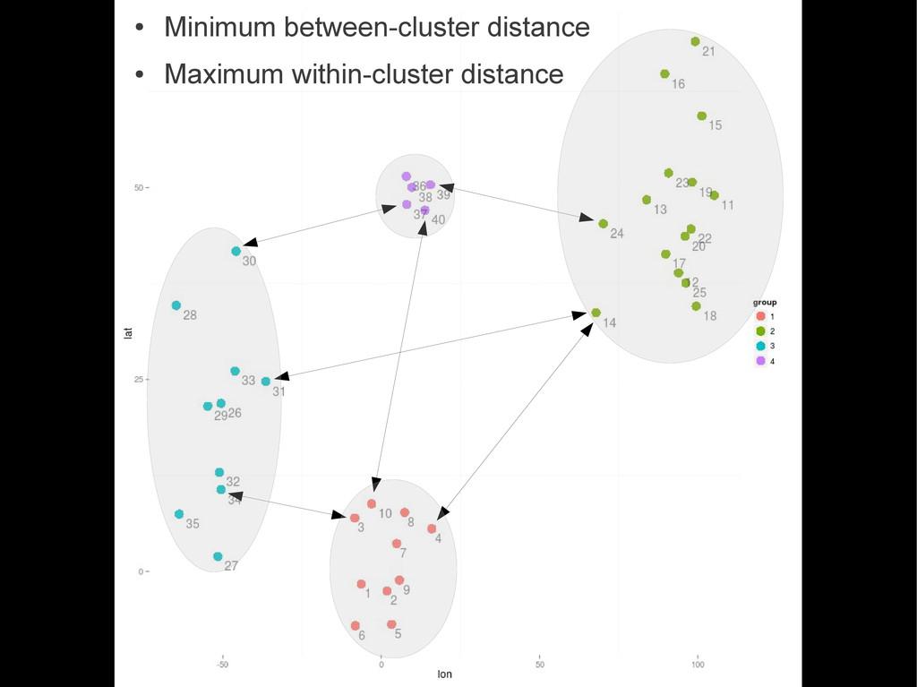 ● Minimum between-cluster distance ● Maximum wi...