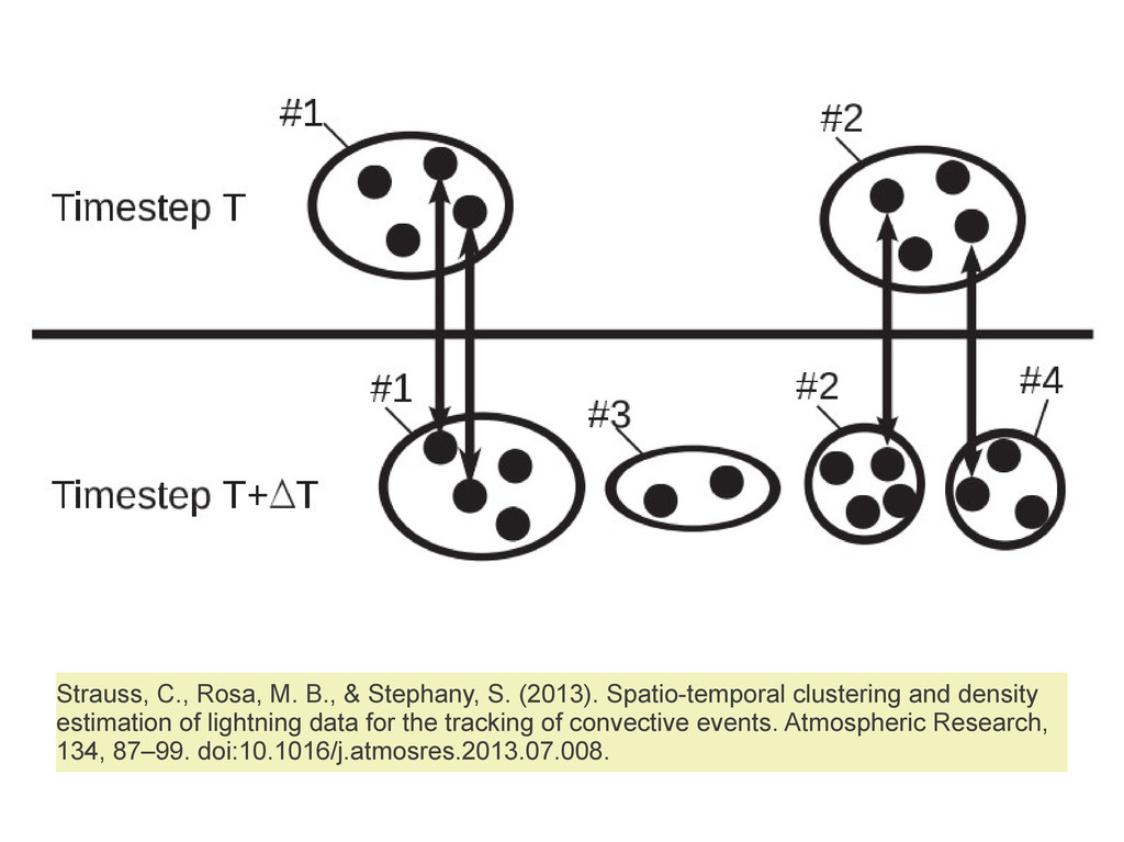 Strauss, C., Rosa, M. B., & Stephany, S. (2013)...