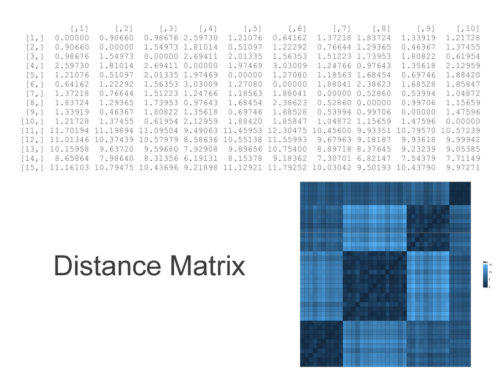 Distance Matrix [,1] [,2] [,3] [,4] [,5] [,6] [...