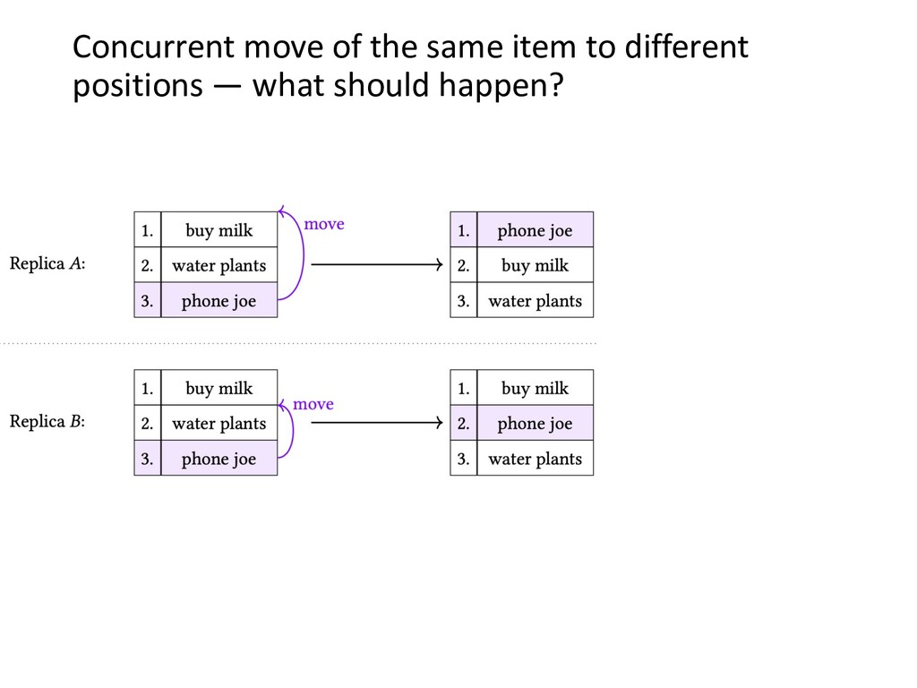 Concurrent move of the same item to different p...