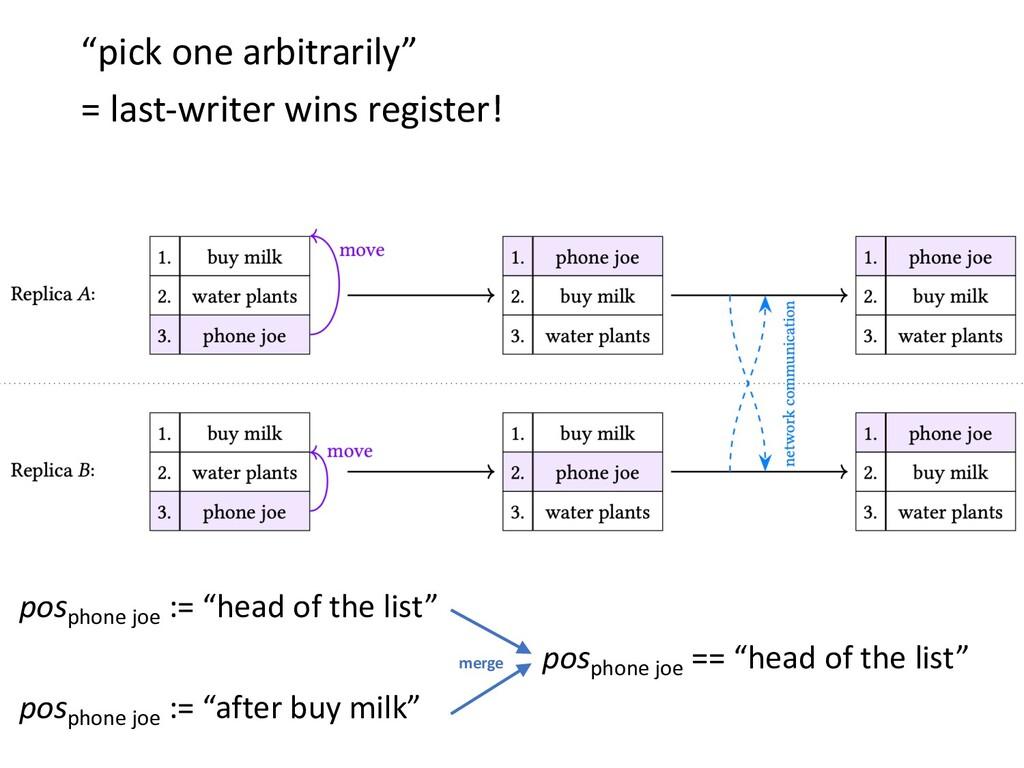 """pick one arbitrarily"" = last-writer wins regis..."