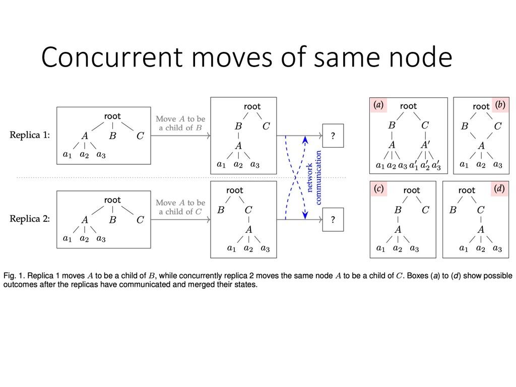 Concurrent moves of same node