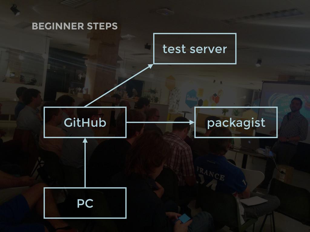 BEGINNER STEPS GitHub PC test server packagist