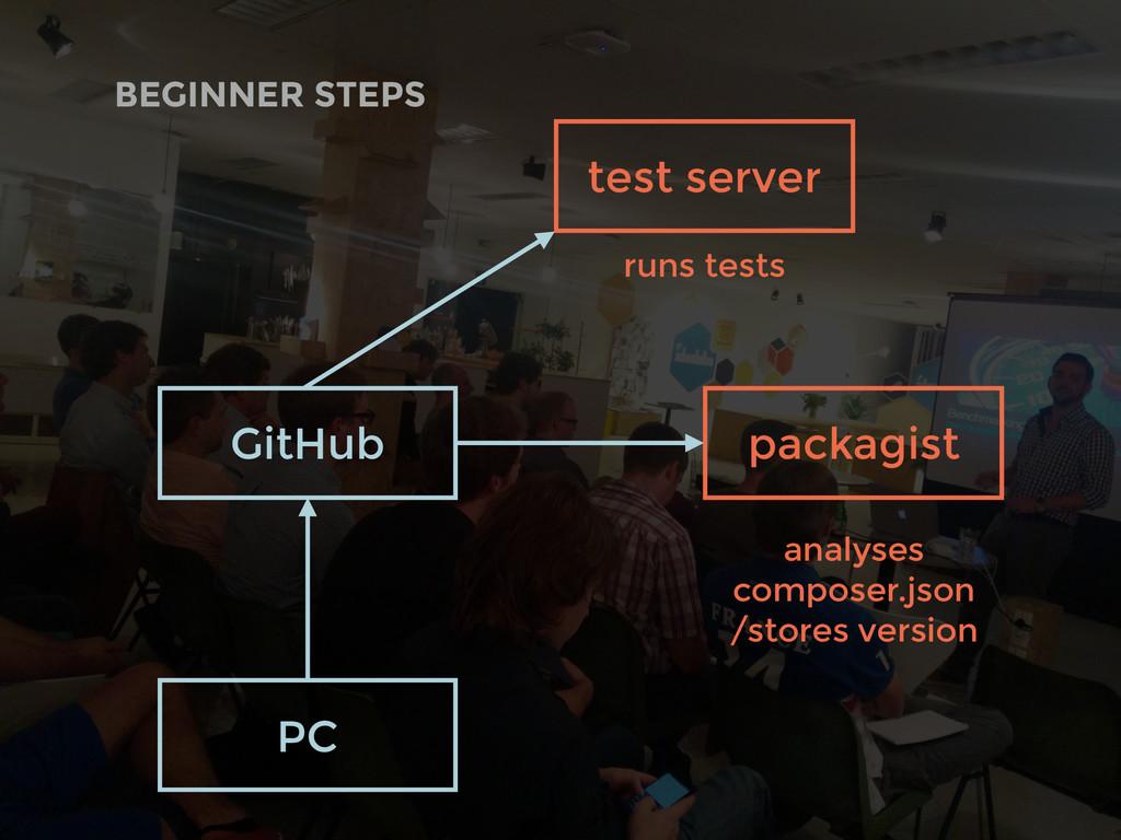 BEGINNER STEPS GitHub PC test server packagist ...