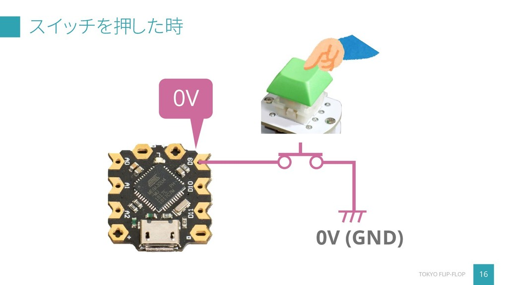 スイッチを押した時 16 TOKYO FLIP-FLOP 0V (GND) 0V