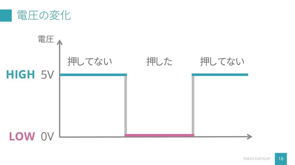5V 0V 押した 押してない 押してない 電圧の変化 18 TOKYO FLIP-FLOP ...