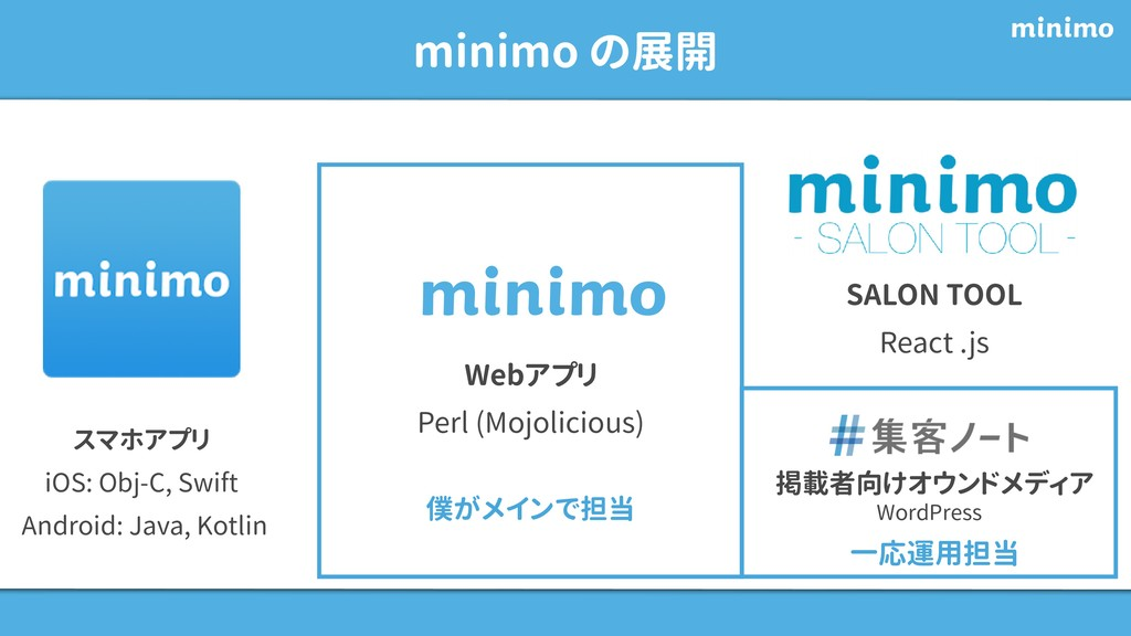 minimo の展開 スマホアプリ iOS: Obj-C, Swift Android: Ja...
