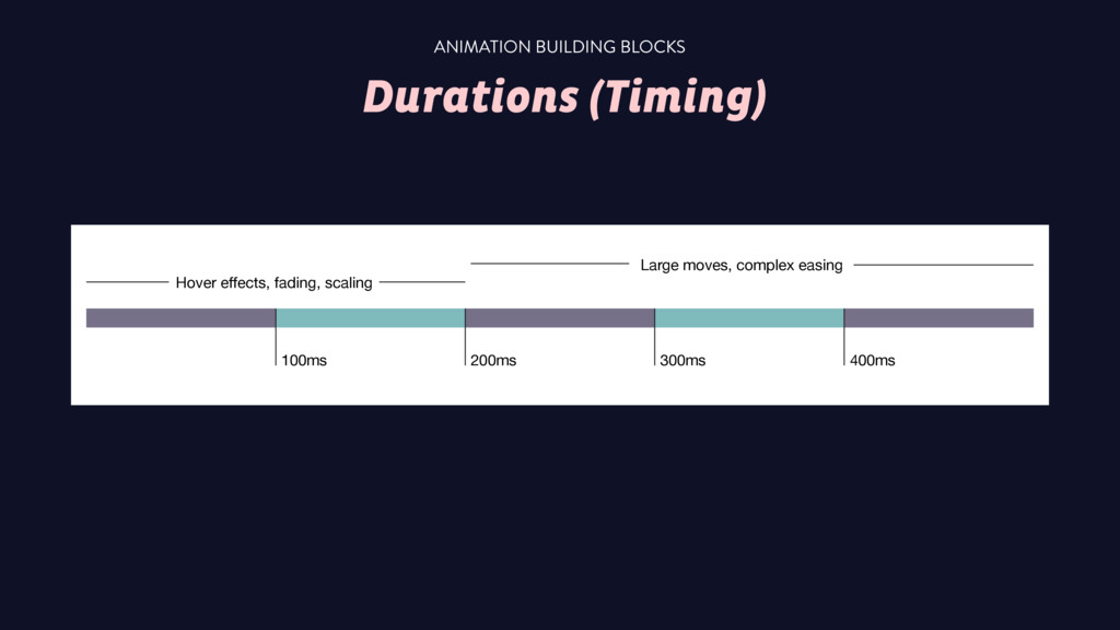 Durations (Timing) ANIMATION BUILDING BLOCKS 10...