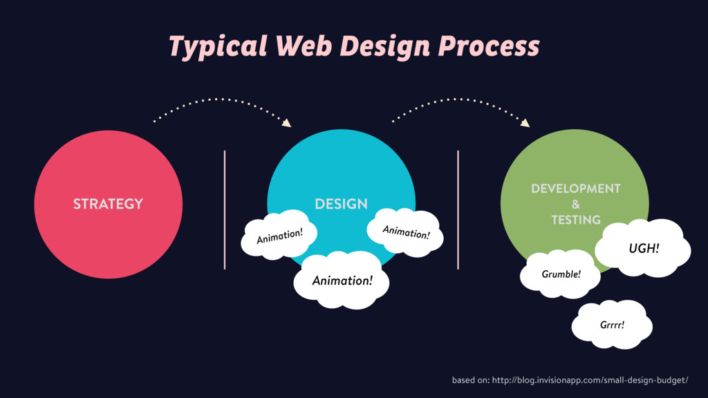 Typical Web Design Process based on: http://blo...