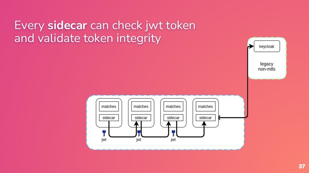 37 Every sidecar can check jwt token and valida...
